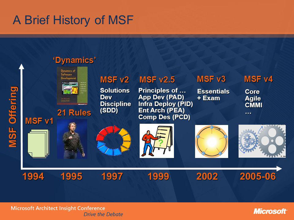 A Brief History of MSF MSF Offering 1994 1995 1997 1999 2002 2005-06