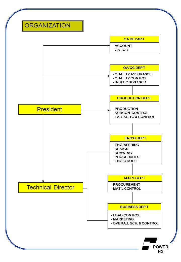 ORGANIZATION President Technical Director GA DEPAR T - ACCOUNT
