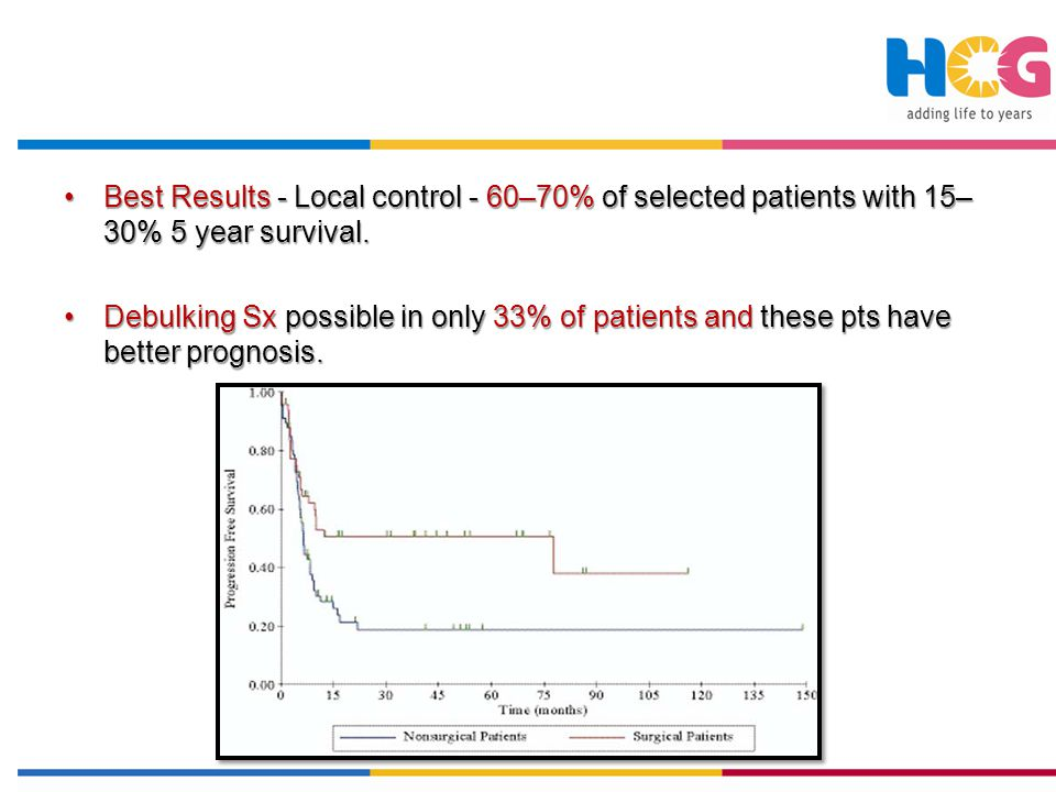 Best Results - Local control - 60–70% of selected patients with 15–30% 5 year survival.