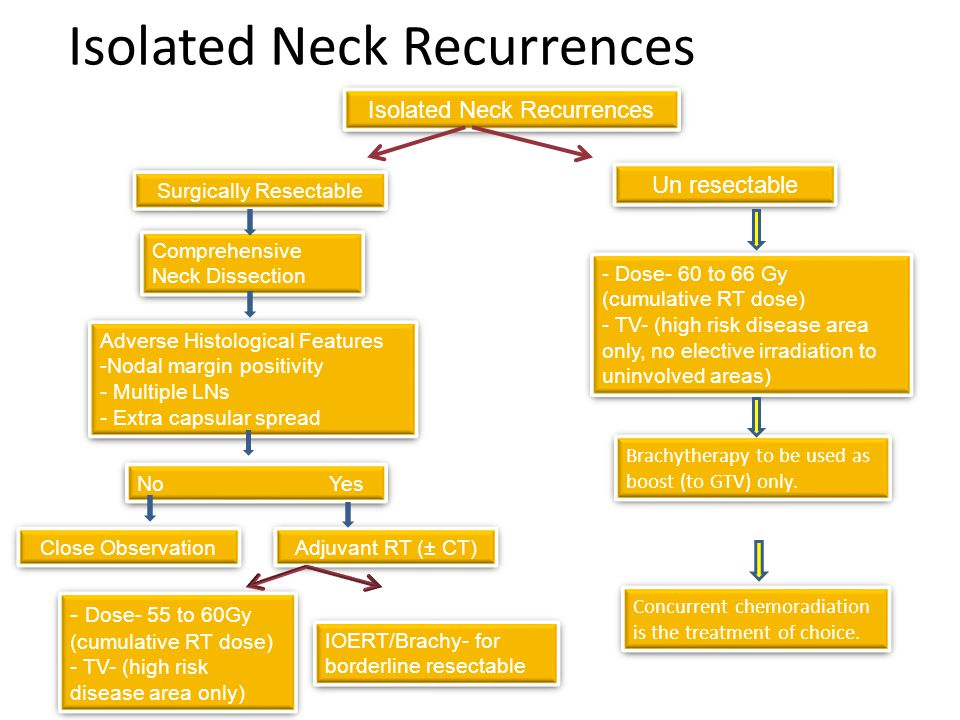 Isolated Neck Recurrences