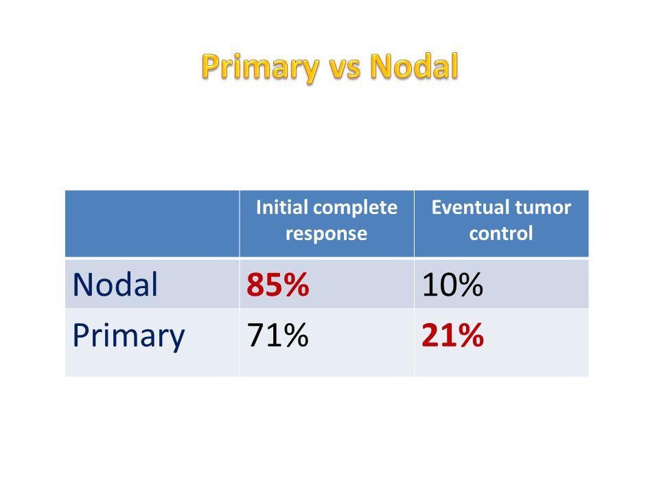 Initial complete response Eventual tumor control