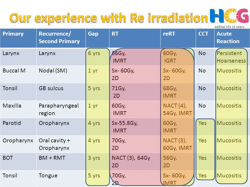Our experience with Re irradiation