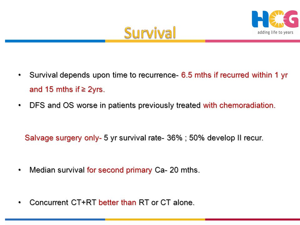 Survival Survival depends upon time to recurrence- 6.5 mths if recurred within 1 yr and 15 mths if ≥ 2yrs.