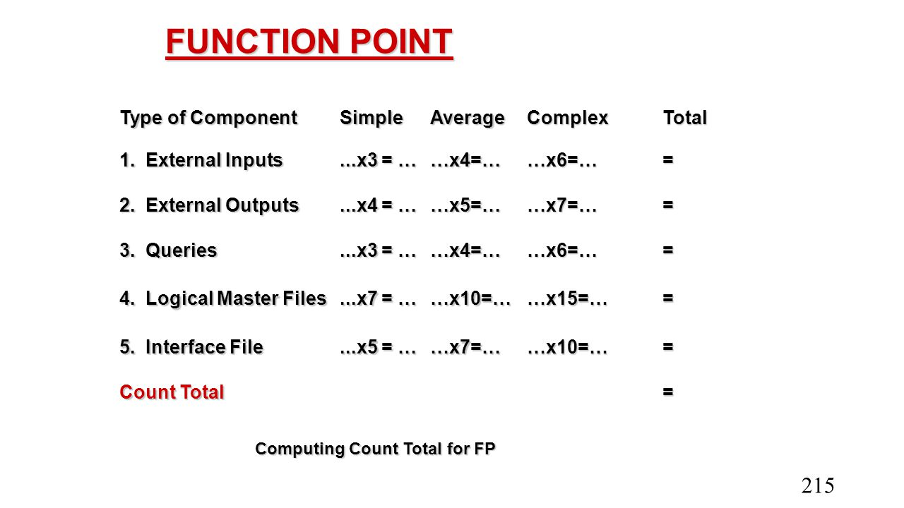FUNCTION POINT Type of Component Simple Average Complex Total