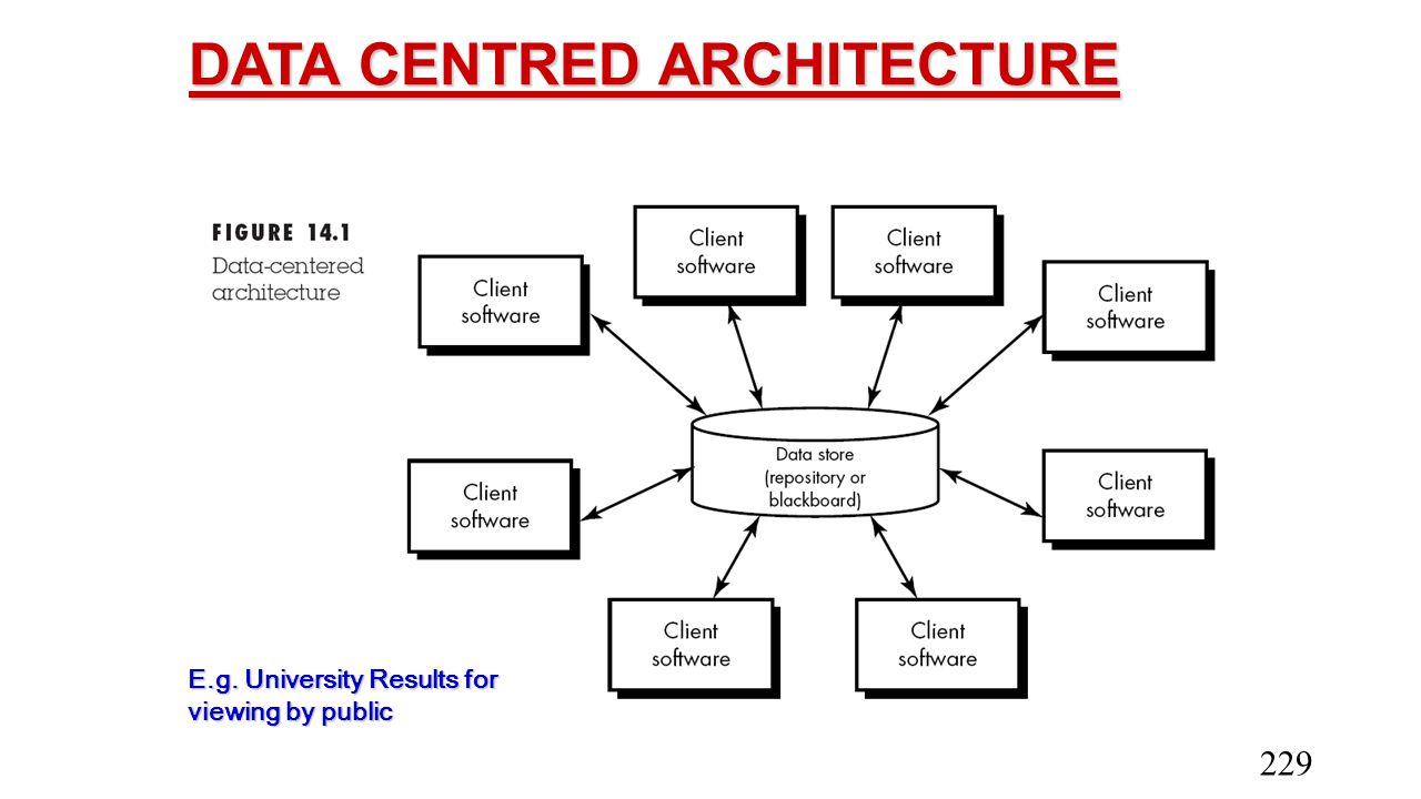 DATA CENTRED ARCHITECTURE