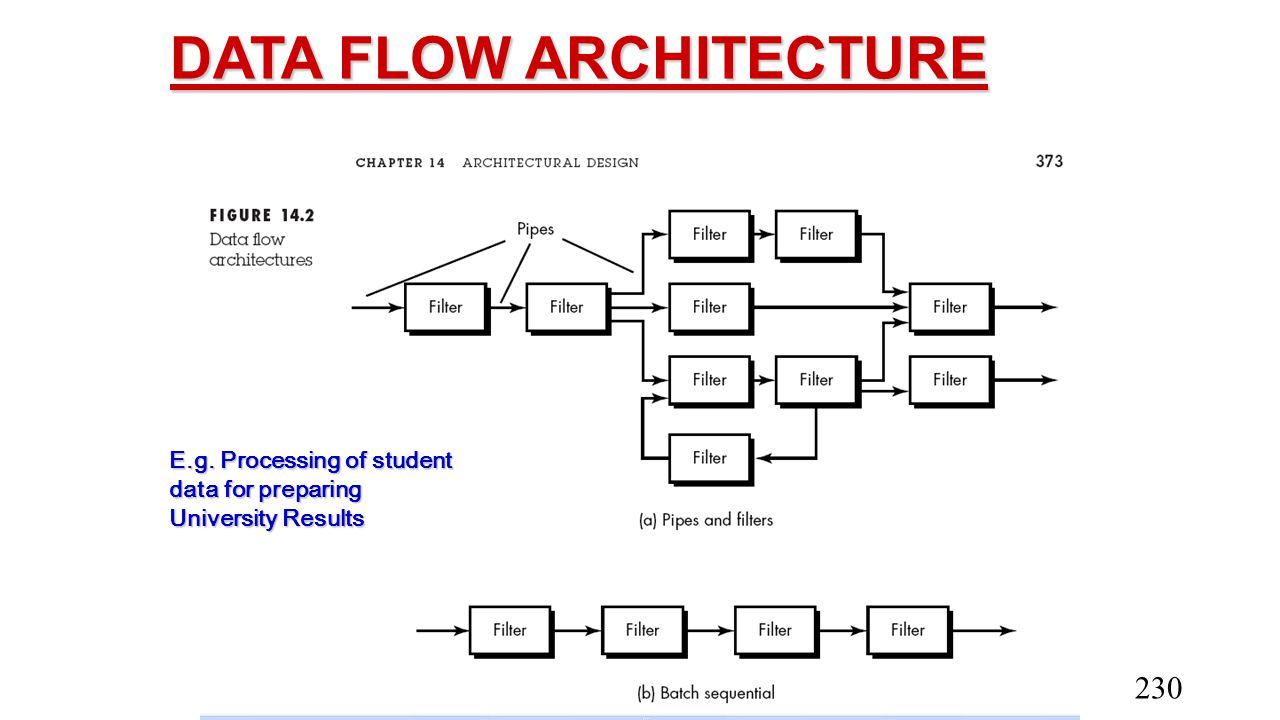 DATA FLOW ARCHITECTURE