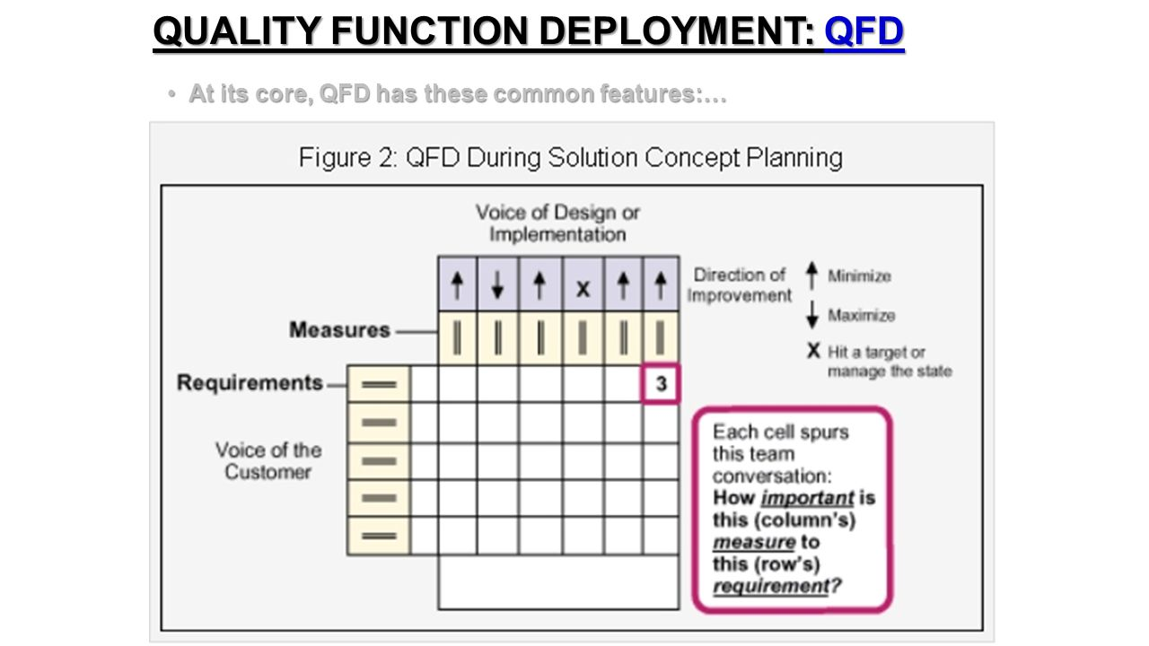 QUALITY FUNCTION DEPLOYMENT: QFD