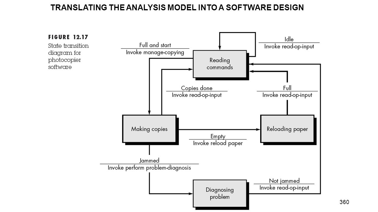 TRANSLATING THE ANALYSIS MODEL INTO A SOFTWARE DESIGN