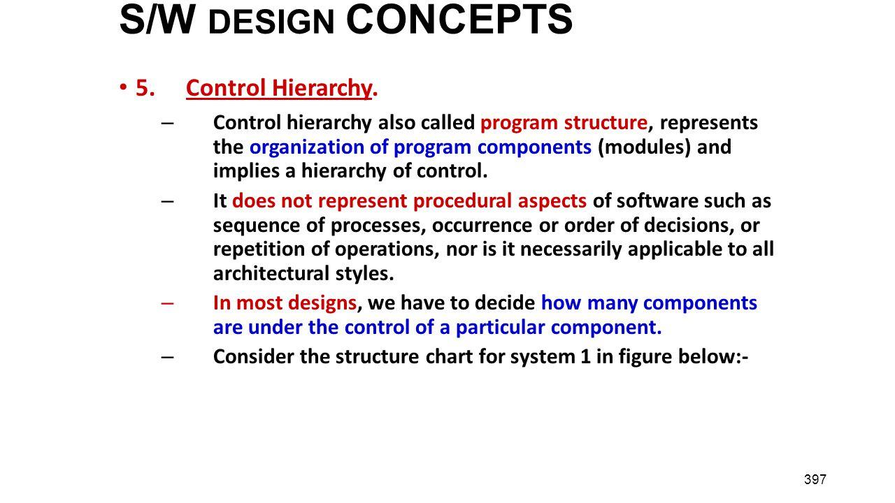 S/W DESIGN CONCEPTS 5. Control Hierarchy.