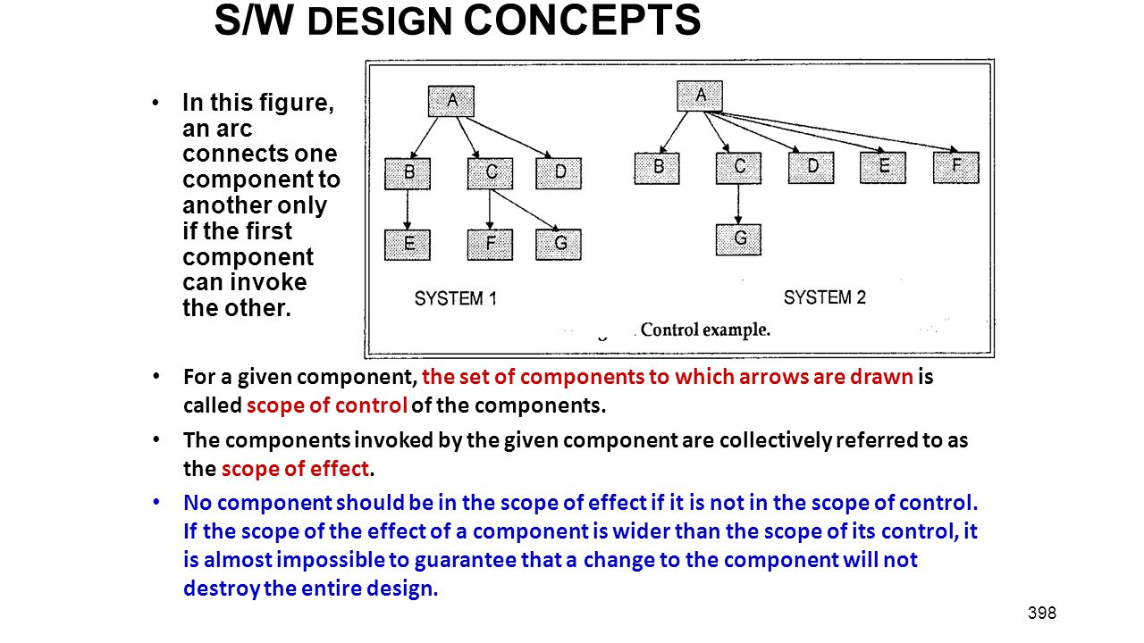 S/W DESIGN CONCEPTS . . In this figure, an arc connects one component to another only if the first component can invoke the other.