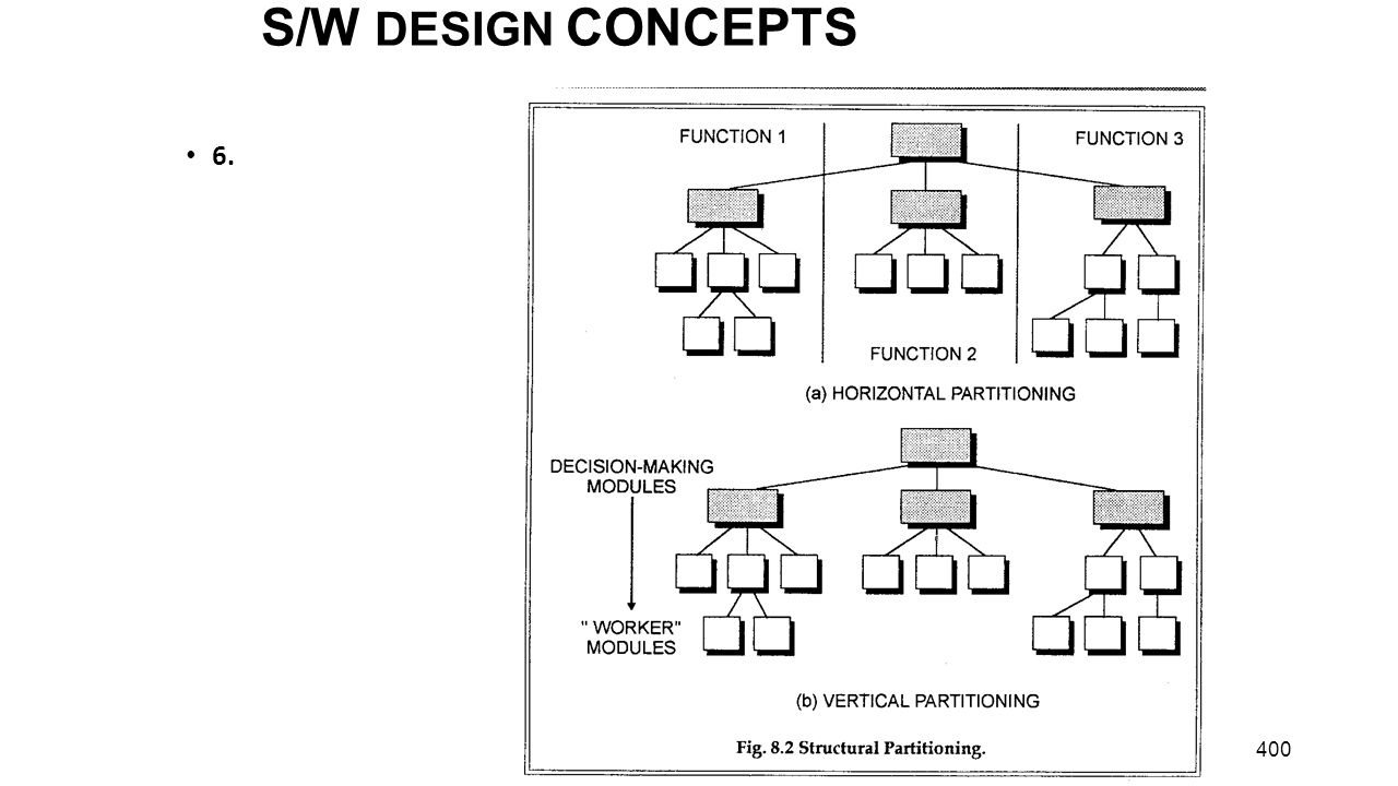 S/W DESIGN CONCEPTS 6.