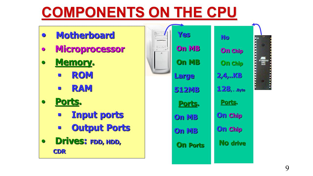 COMPONENTS ON THE CPU Motherboard Microprocessor Memory. ROM RAM