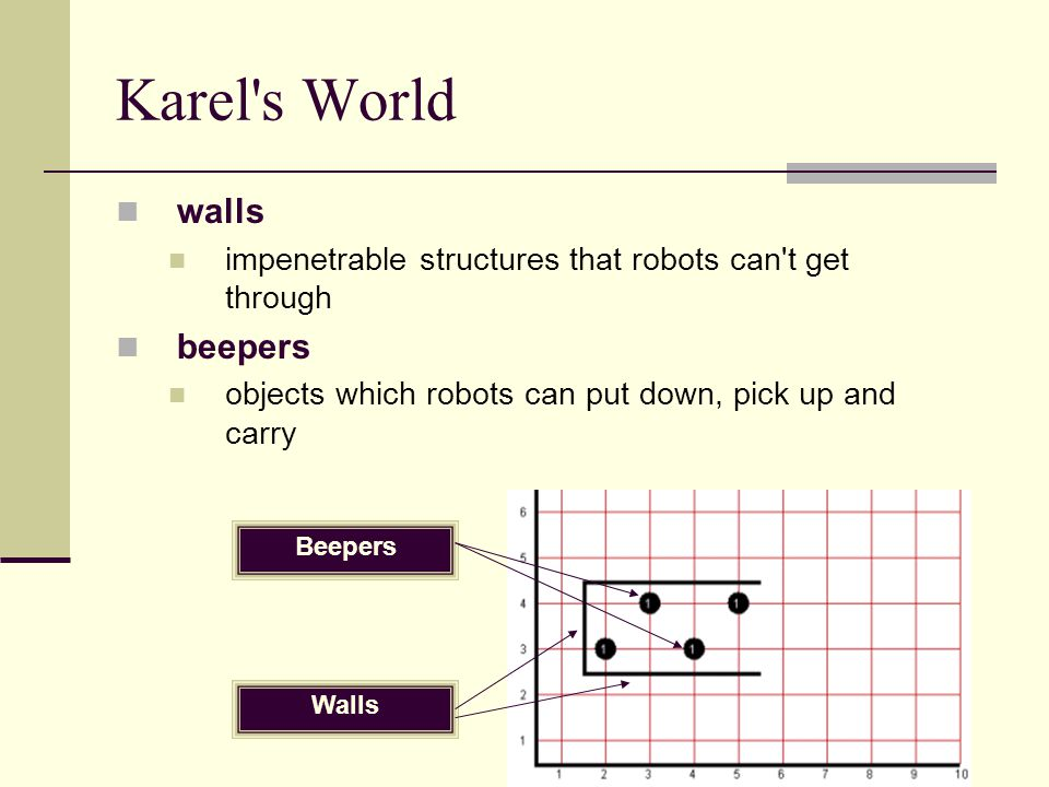 Karel s World walls beepers