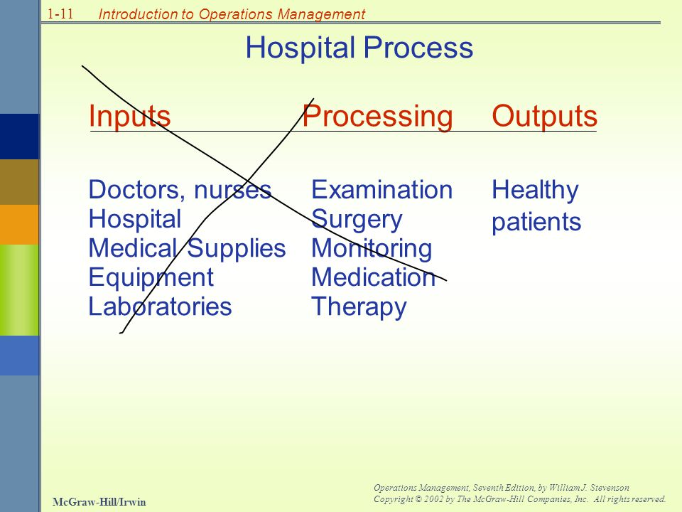 Hospital Process Inputs Processing Outputs Doctors, nurses Examination