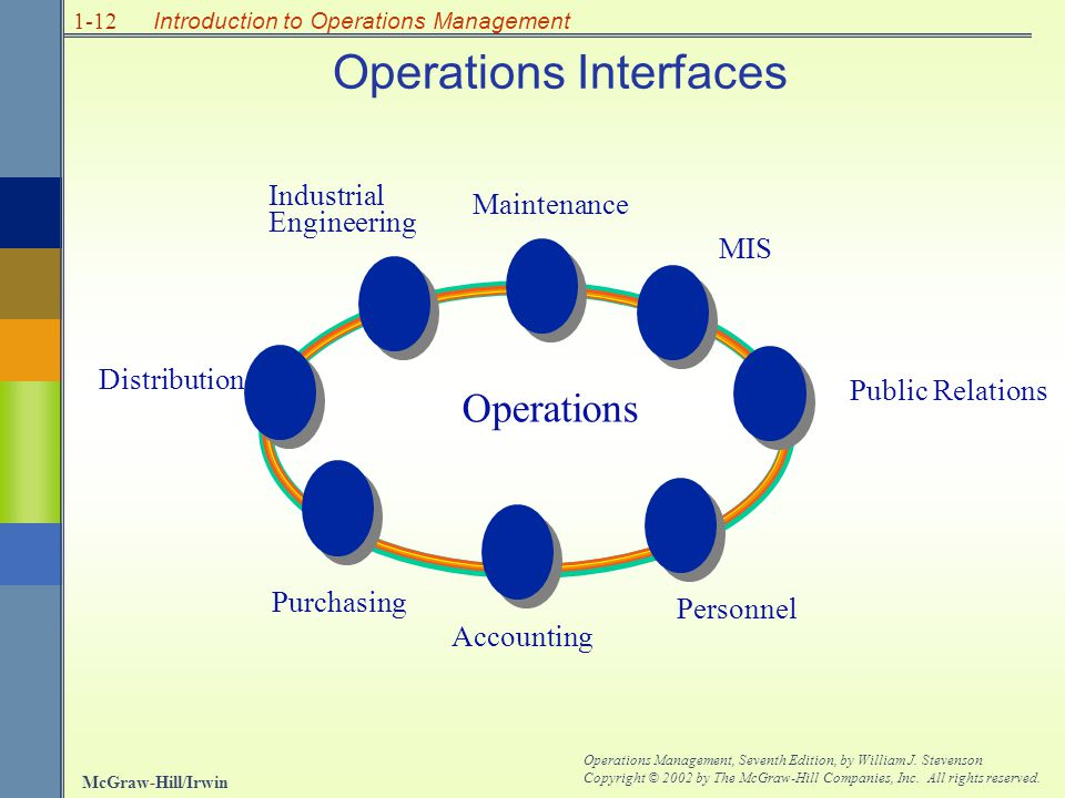 Operations Interfaces