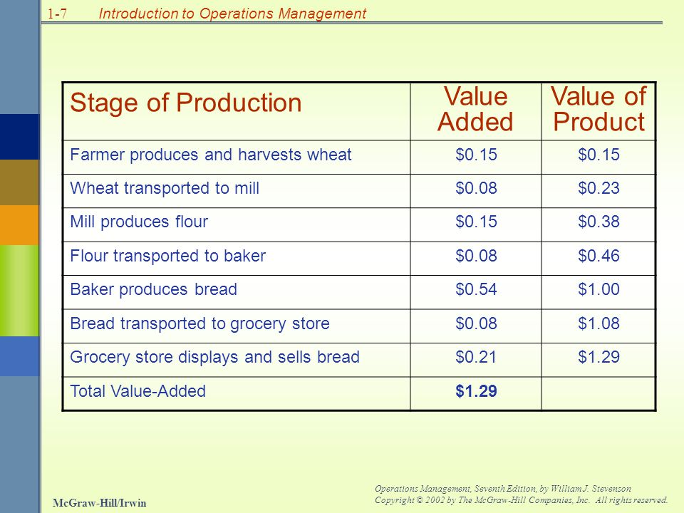 Stage of Production Value Added Value of Product