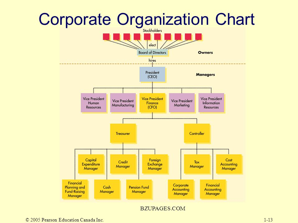Chapter One Overview of Corporate Finance - ppt download
