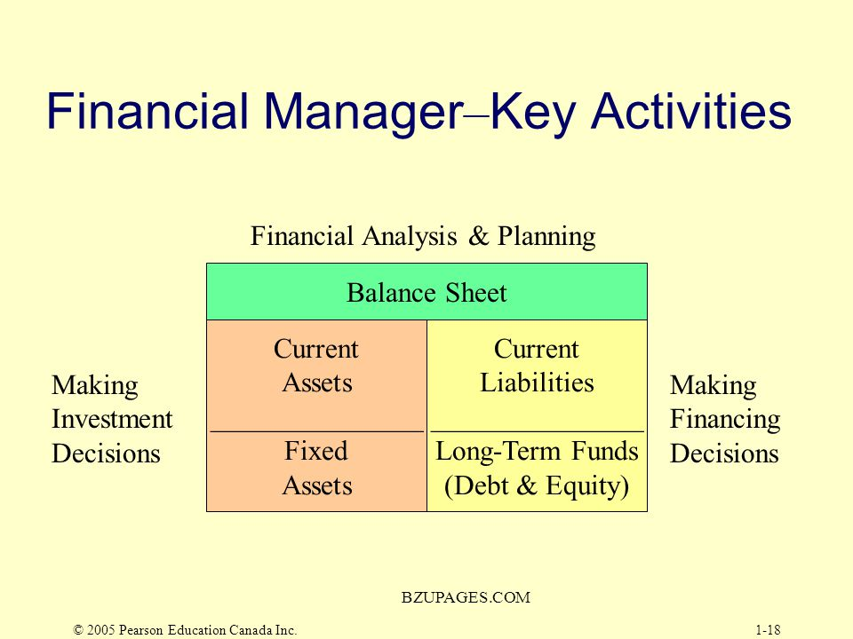 Financial Manager–Key Activities