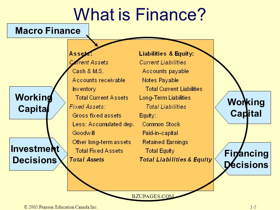 What is Finance Macro Finance Working Working Capital Capital