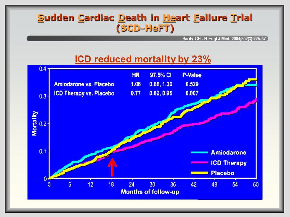Sudden Cardiac Death in Heart Failure Trial (SCD-HeFT)