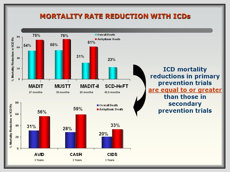 MORTALITY RATE REDUCTION WITH ICDs