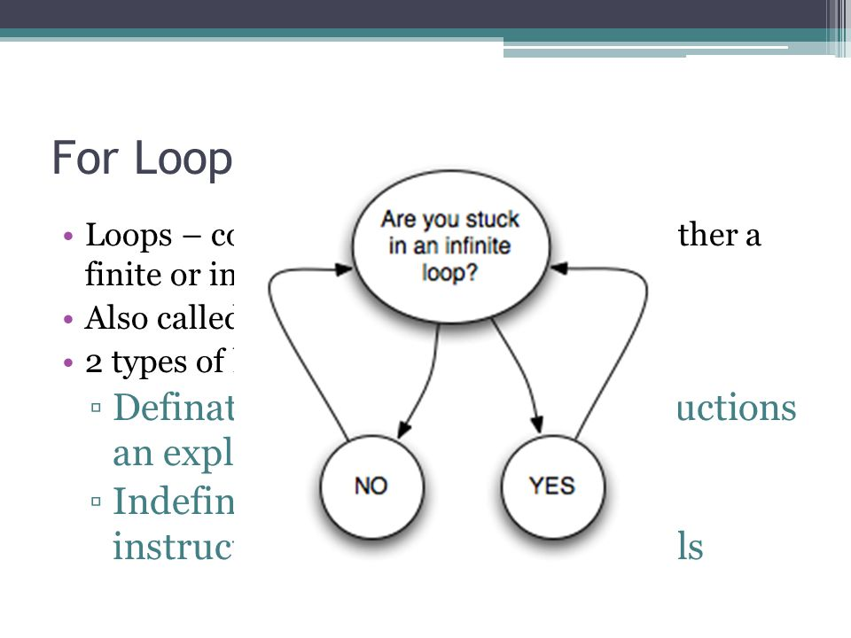 For Loop Loops – code that repeats some action either a finite or infinite amount of times. Also called iteratives.
