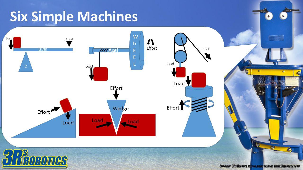 Six Simple Machines Wh E L Axel Load Effort Wedge Effort Effort Load