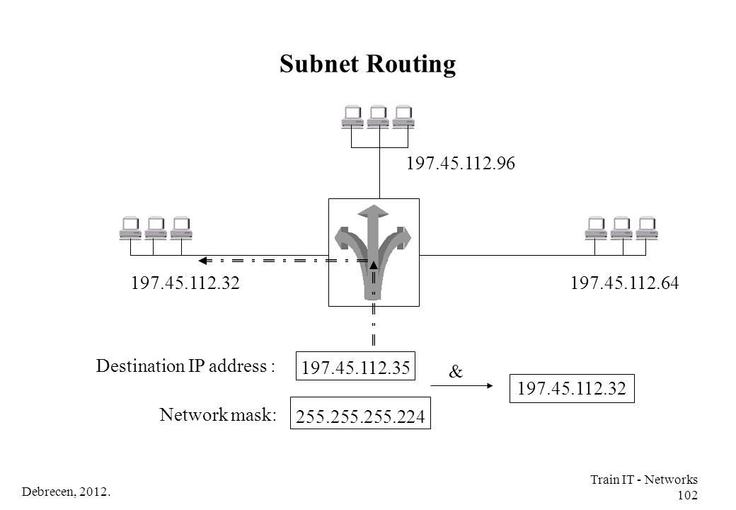 Subnet Routing 197.45.112.96. 197.45.112.32. 197.45.112.64. Destination IP address : 197.45.112.35.