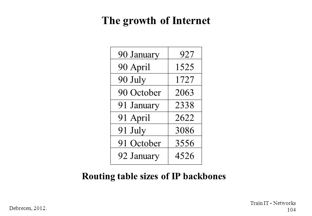 The growth of Internet 90 January 90 April 90 July 90 October