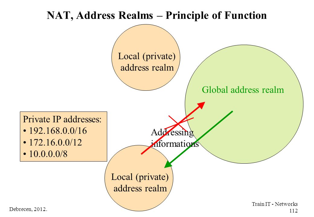 NAT, Address Realms – Principle of Function