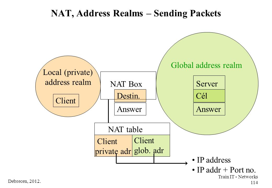 NAT, Address Realms – Sending Packets