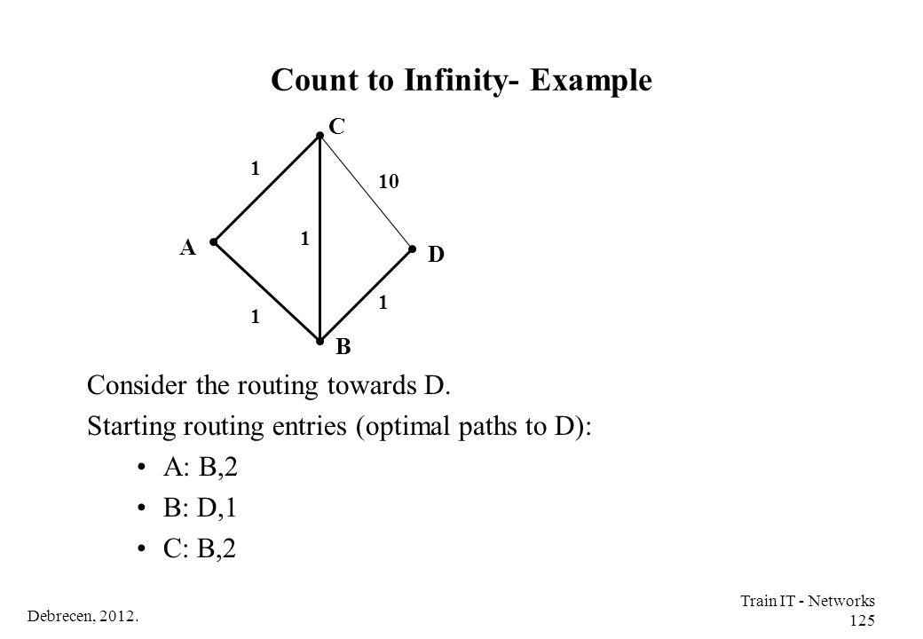 Count to Infinity- Example