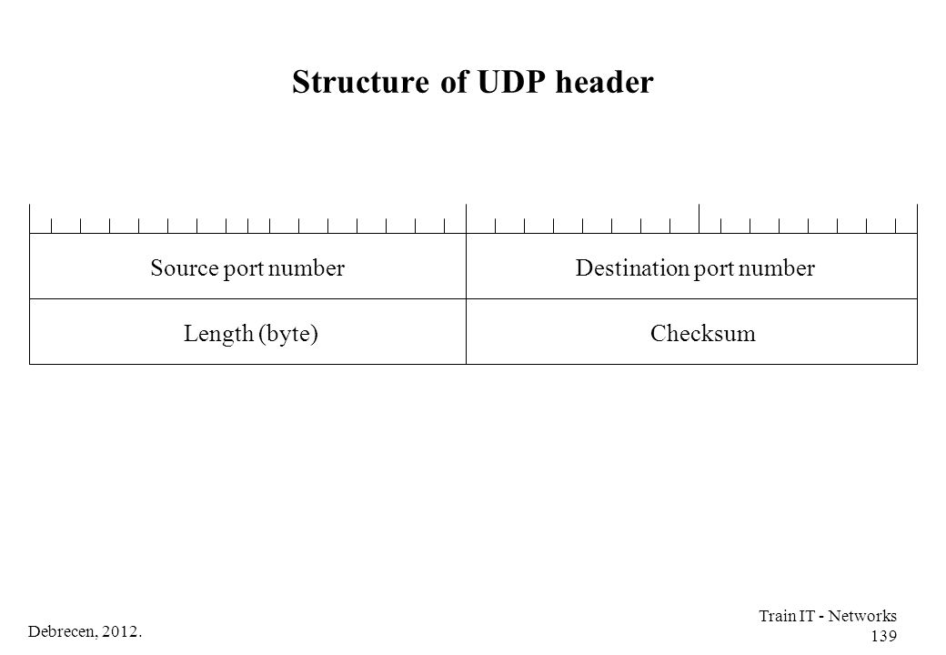 Structure of UDP header