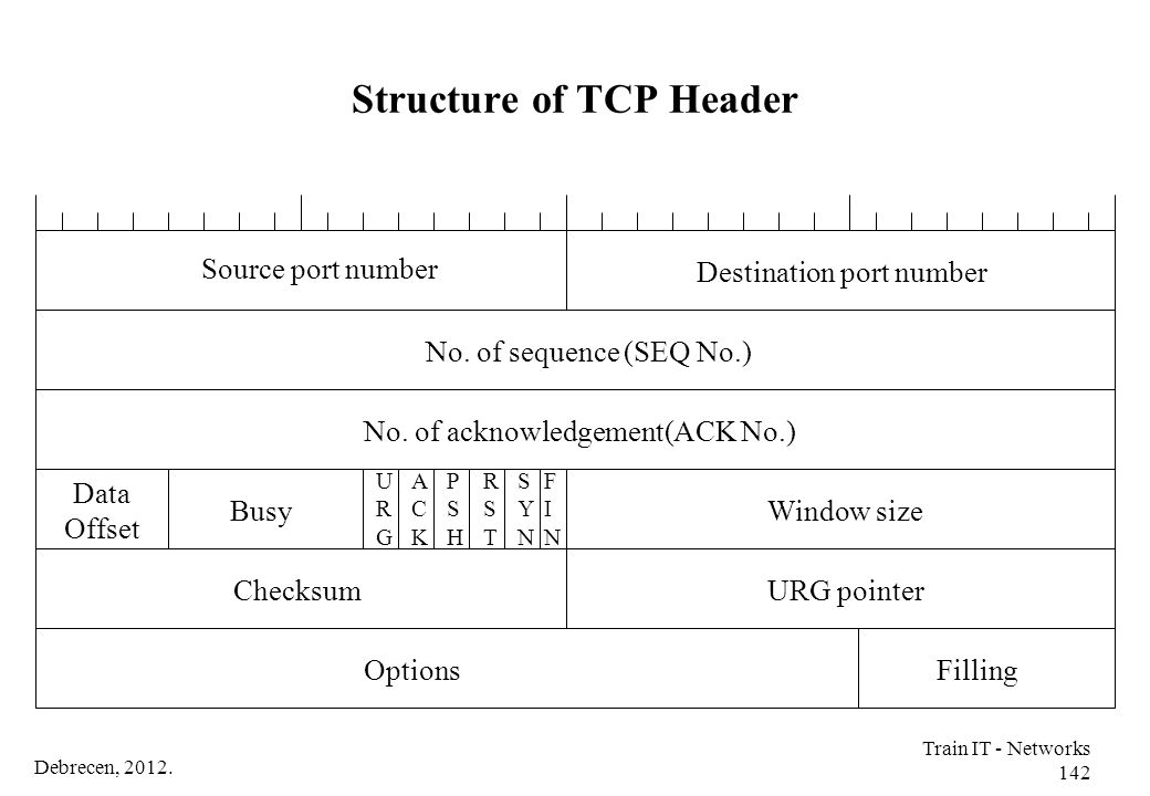 Structure of TCP Header