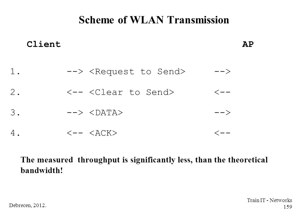 Scheme of WLAN Transmission