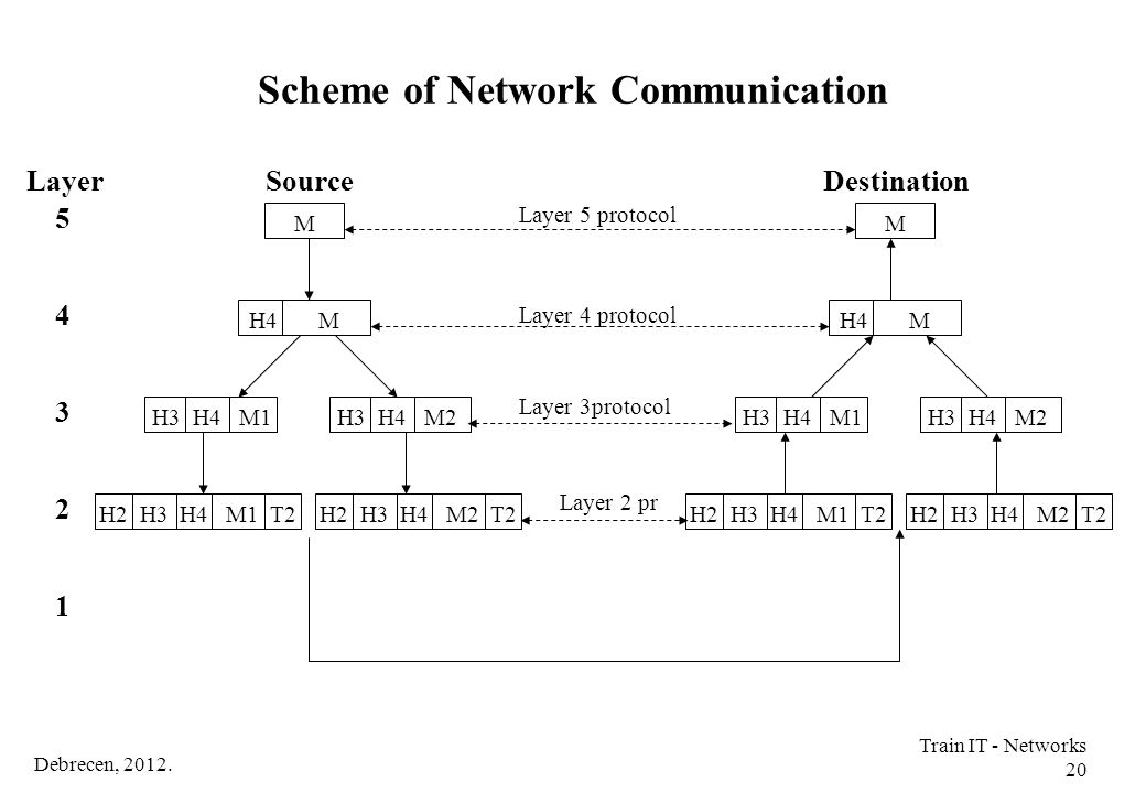Scheme of Network Communication