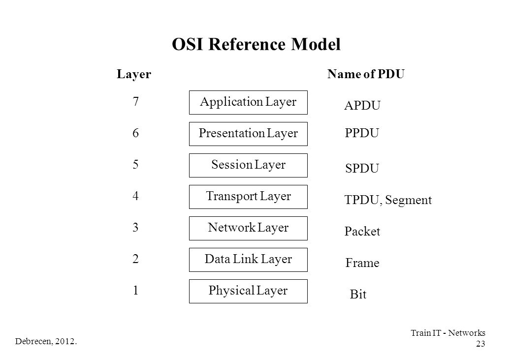 OSI Reference Model Layer Name of PDU 7 Application Layer APDU 6