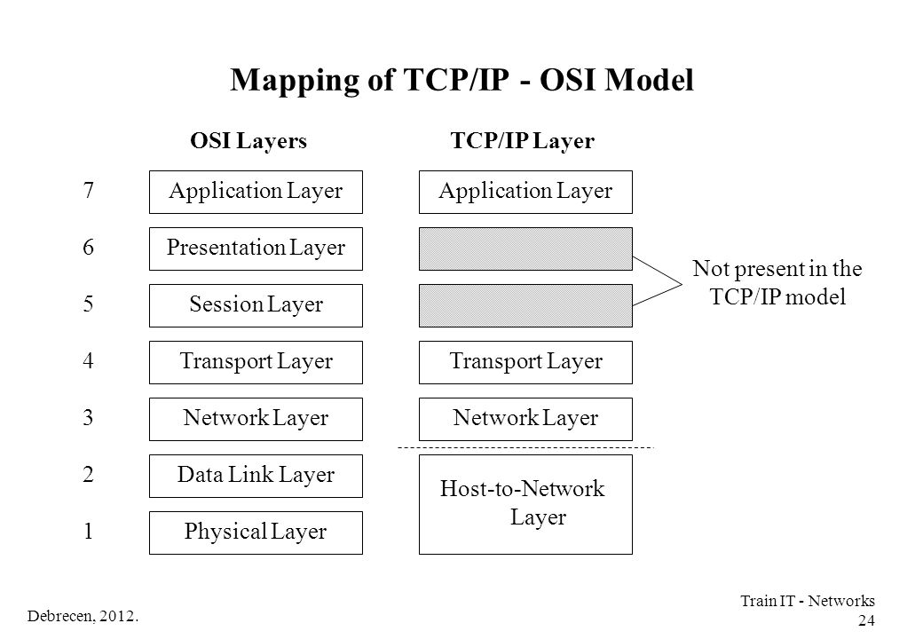 Mapping of TCP/IP - OSI Model