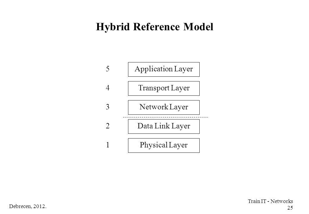 Hybrid Reference Model