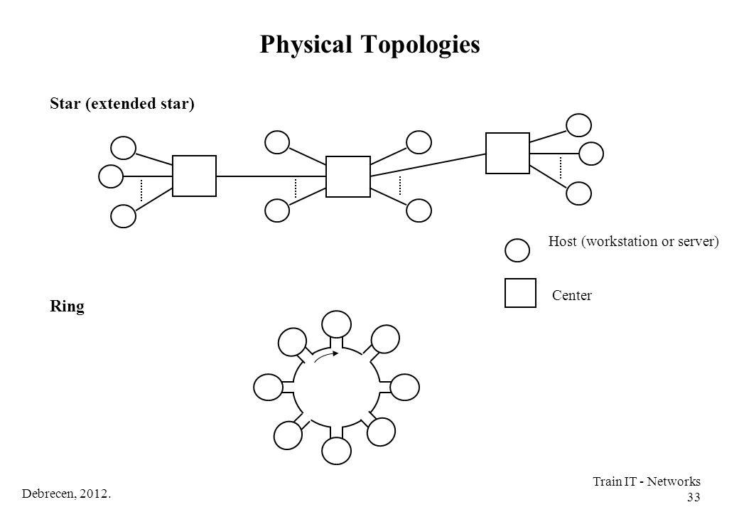 Physical Topologies Star (extended star) Ring