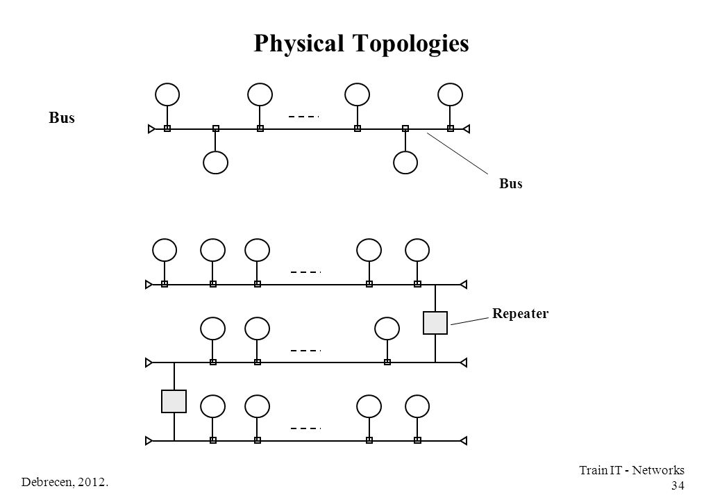Physical Topologies Bus Repeater Train IT - Networks 34