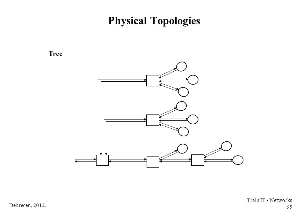 Physical Topologies Tree Train IT - Networks 35 Debrecen, 2012.