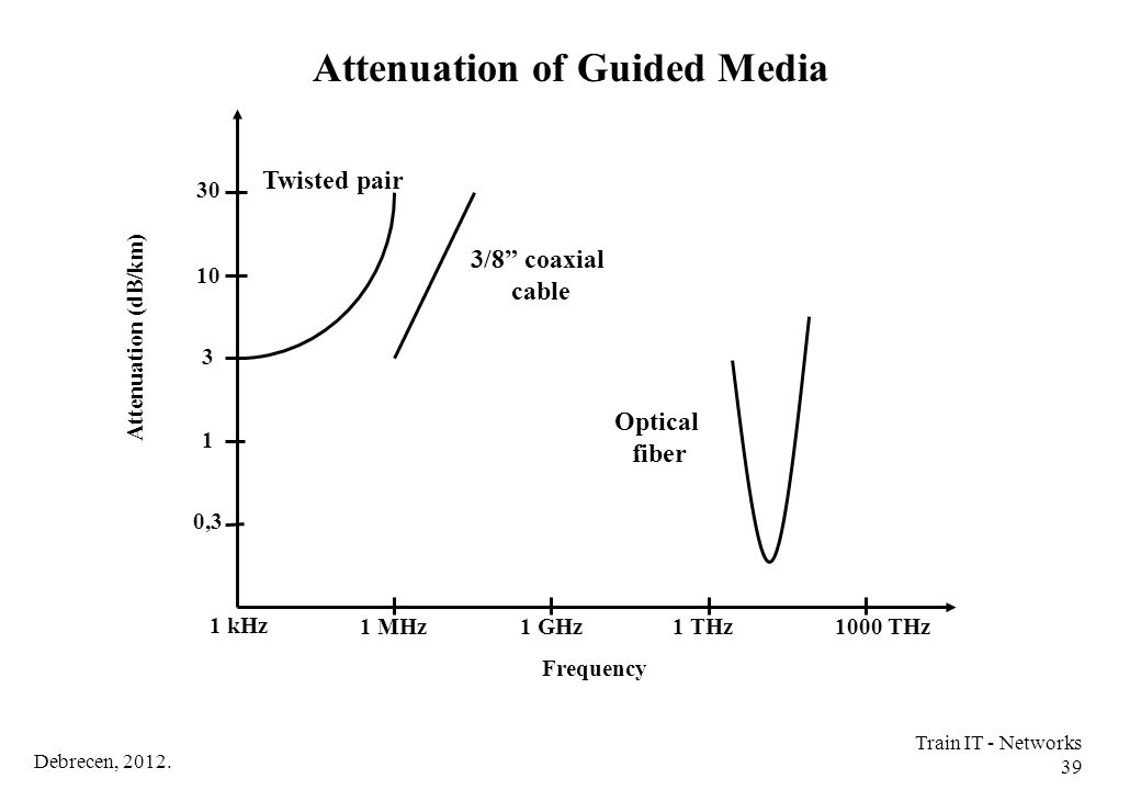 Attenuation of Guided Media