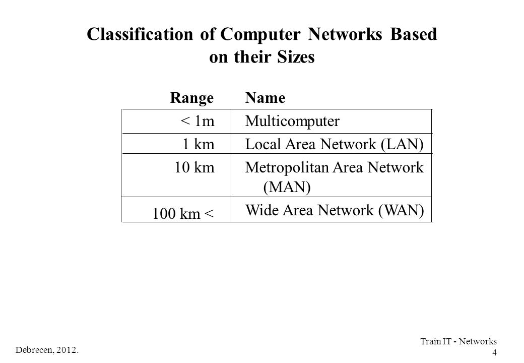 Classification of Computer Networks Based on their Sizes