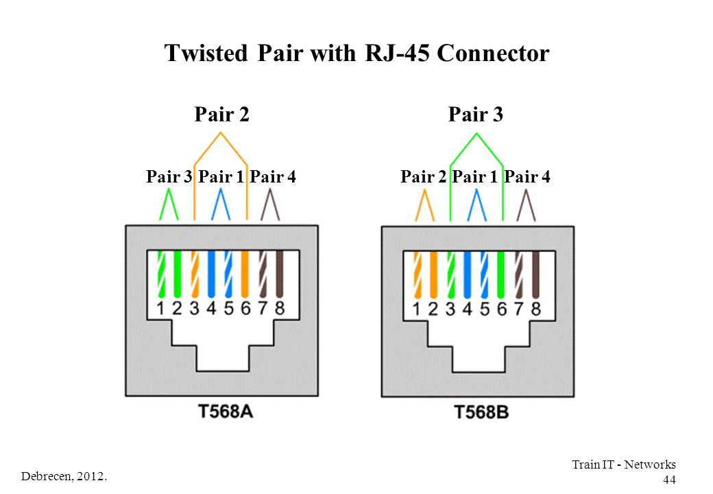 Twisted Pair with RJ-45 Connector