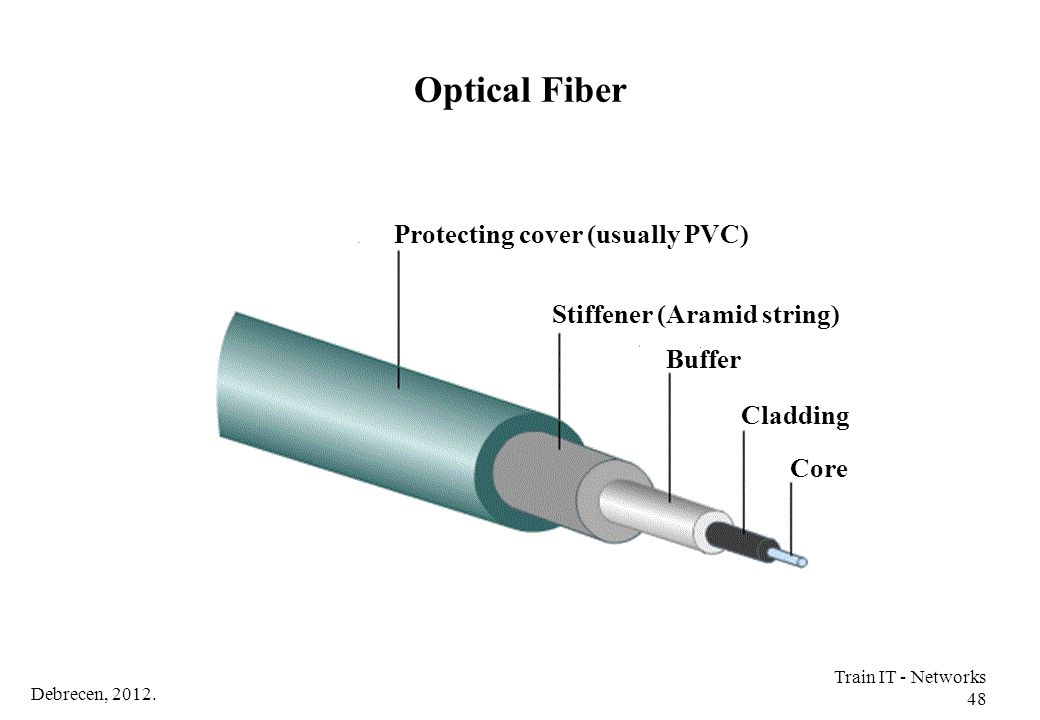 Optical Fiber Protecting cover (usually PVC) Stiffener (Aramid string)