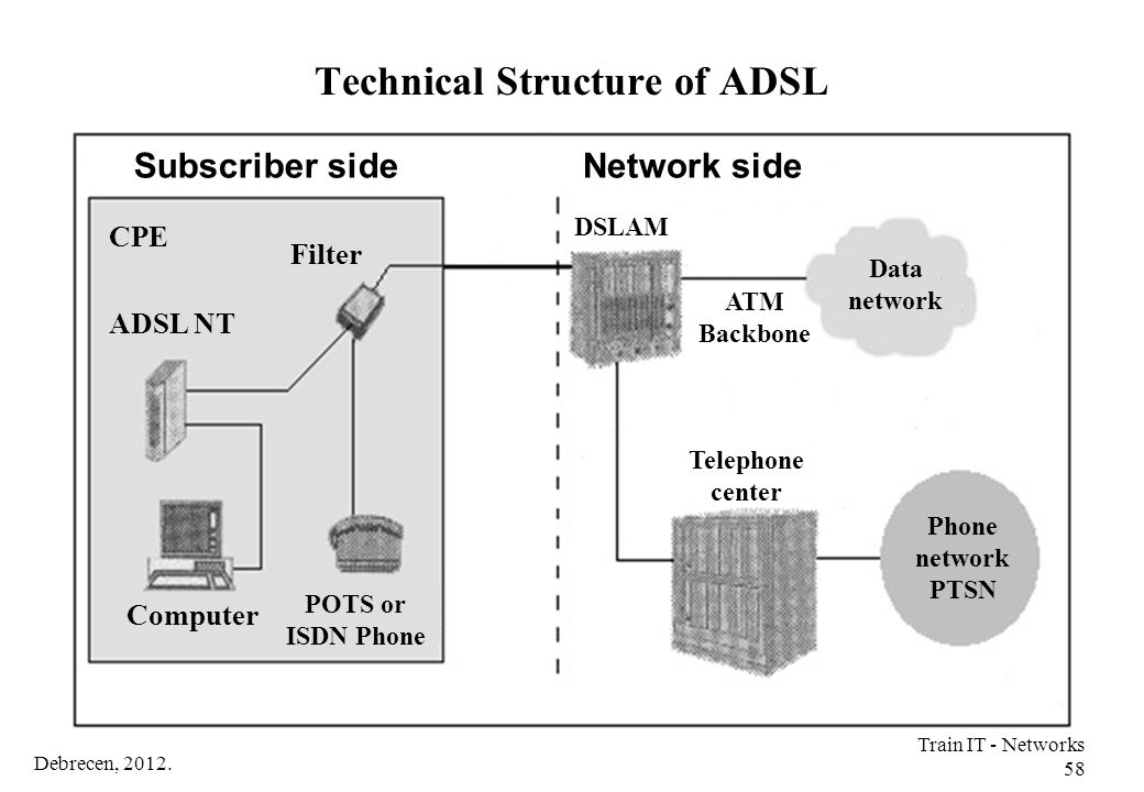 Technical Structure of ADSL
