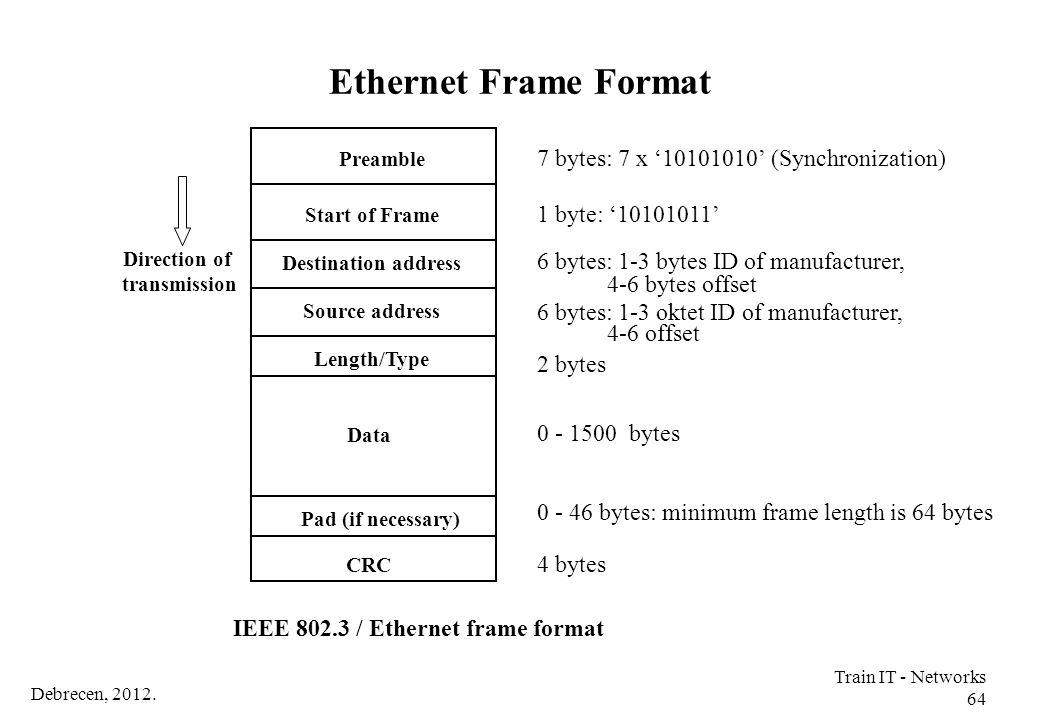 Ethernet Frame Format 7 bytes: 7 x '10101010' (Synchronization)