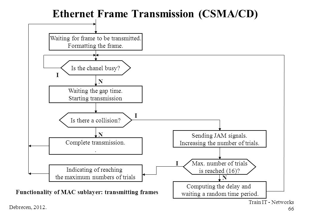 Ethernet Frame Transmission (CSMA/CD)