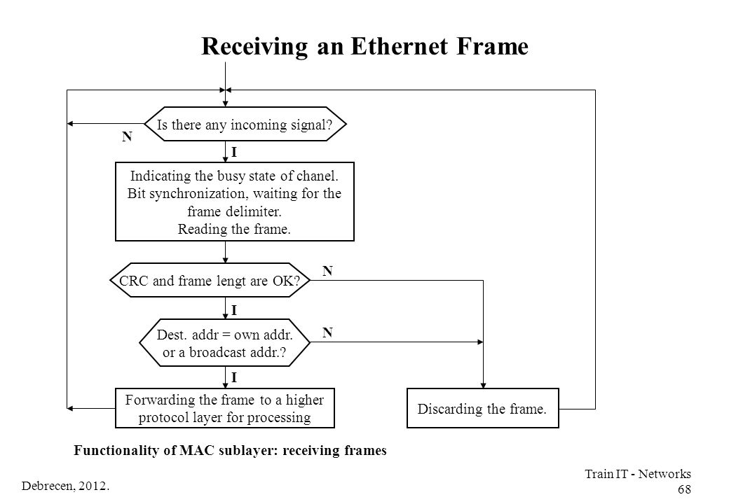 Receiving an Ethernet Frame